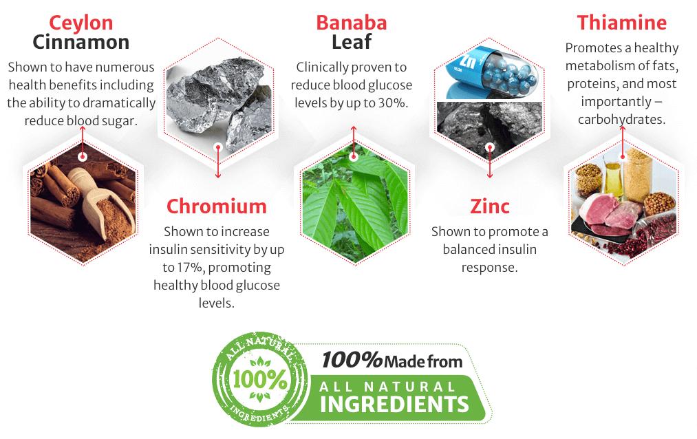Glucose1 Ingredients